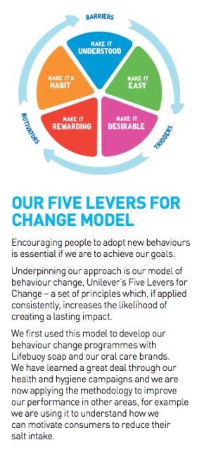 unilever-chart-context